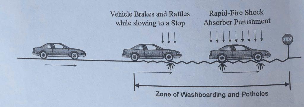 potholes on roadways