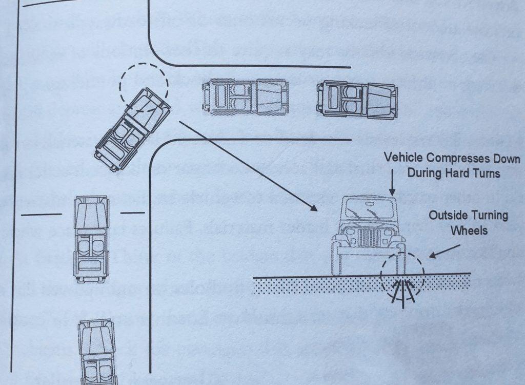 potholes on roadways with sharp turns